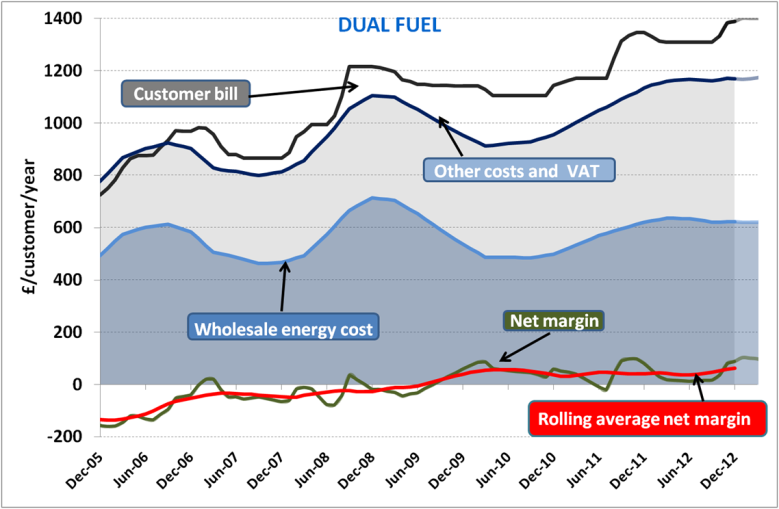 Typical dual-fuel customer bill, costs and total indicative net margin for the next 12 months